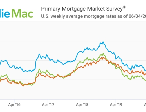 Freddie Mac's Mortgage Rate 5 Year Chart – As of June 5, 2020